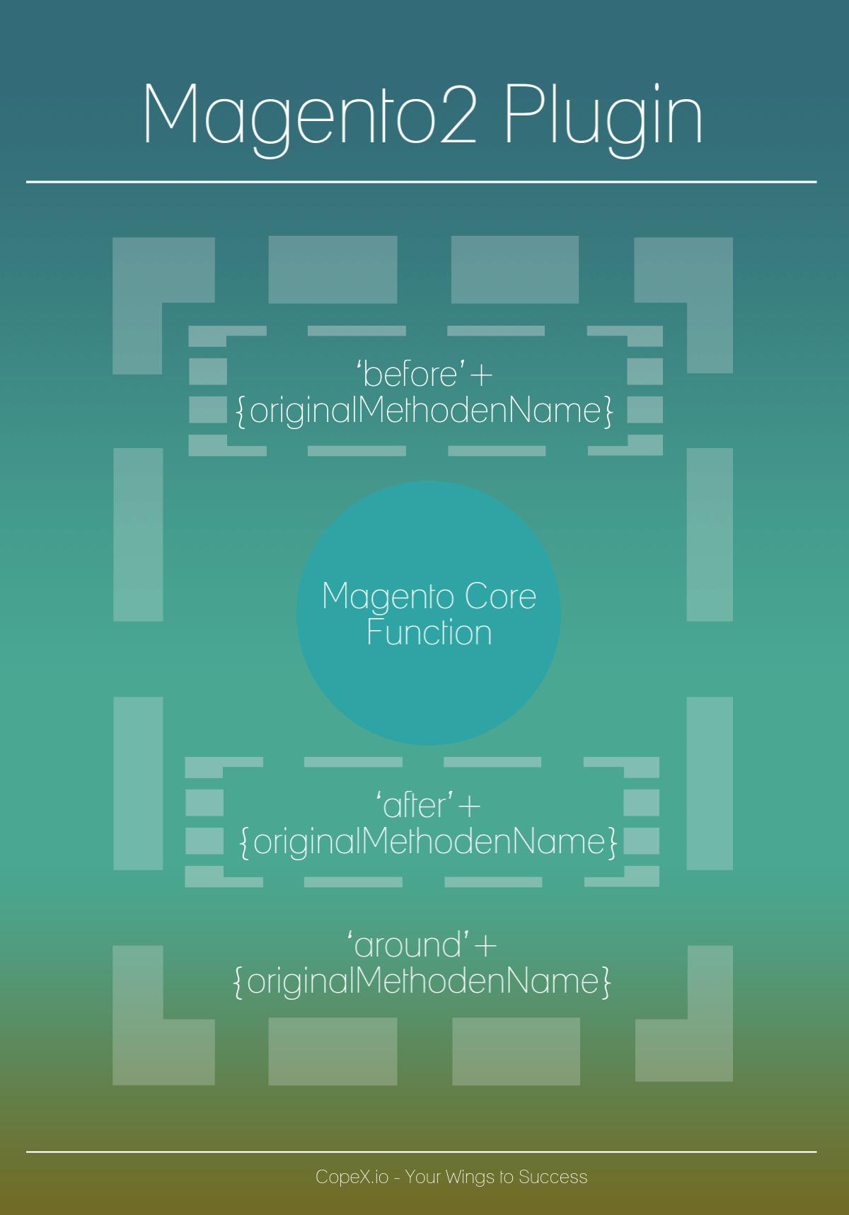 Magento2 Plugins - CopeX