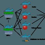 Magento Docker Architektur 2