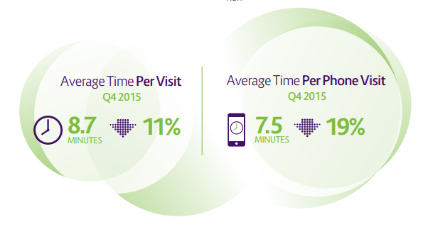 Demandware Q4 - Shopping Index - Time On Site